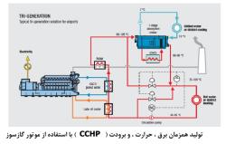 جزوه بررسی فنی نیروگاه گازی CHP