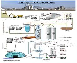 دانلود بررسی مراحل تاسیس كارخانه سیمان و کارآفرینی آن